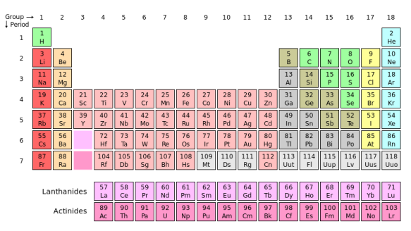 Periodic_table.svg