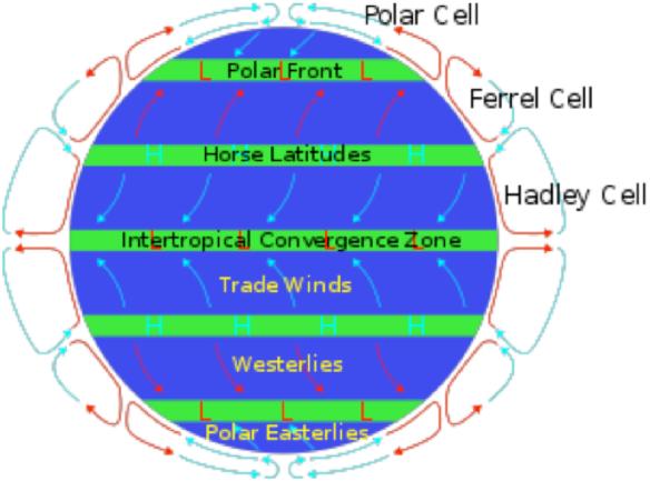 la struttura convettiva dell'atmosfera