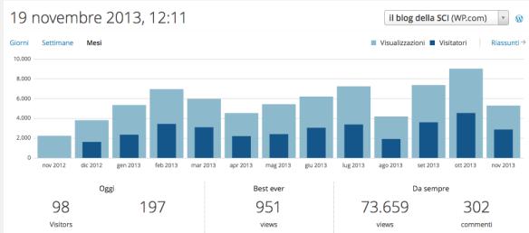 statisticheblog