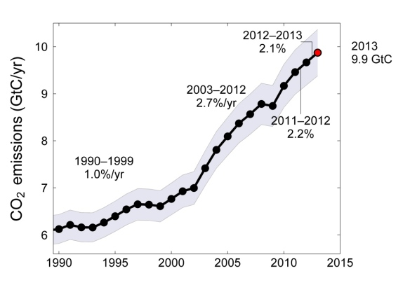 fig_6_FossilFuel_and_Cement_emissions_300