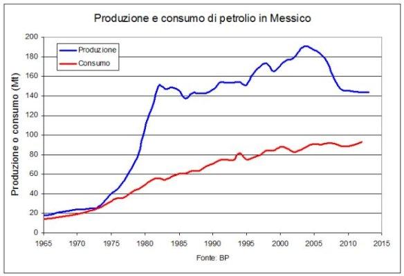Produzione-consumo-petrolio-Messico