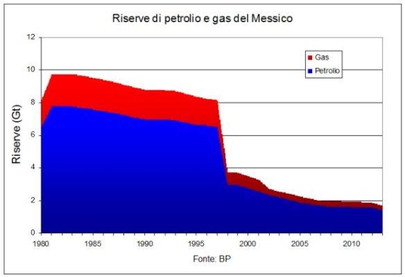 Riserve-petrolio-gas-Messico