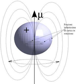 Nucleo_magneticamente_attivo_in_rotazione.jpeg