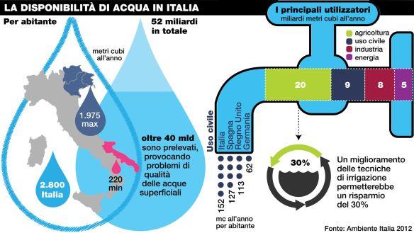 acqua-italia1