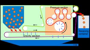 Schema di nastropressa per fanghi