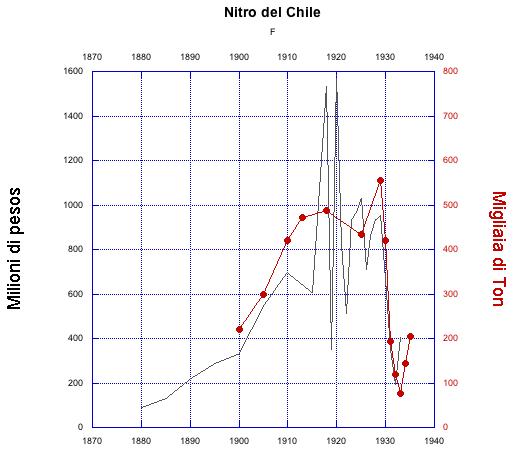 picco dei nitrati cileni