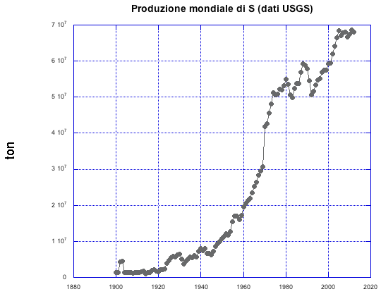 produzione mondiale zolfo