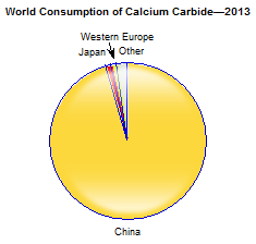 calcium-carbide_164415110917062932