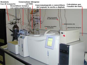 350px-Gascromatografo_con_desorbitore_termico