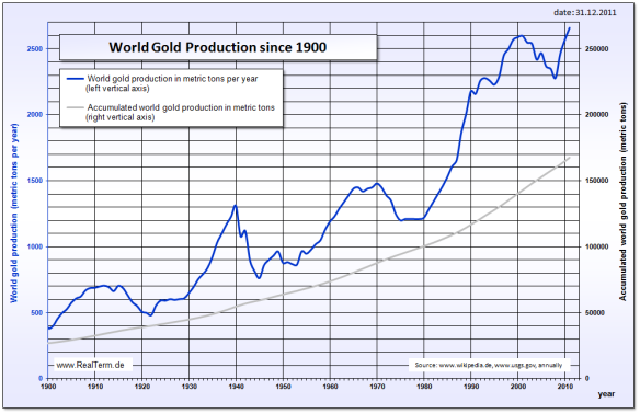 Gold_world_production