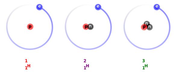Hydrogen_Deuterium_Tritium_Nuclei_Schematic.svg