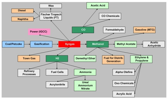 Coal_to_chemicals_routes_diagram