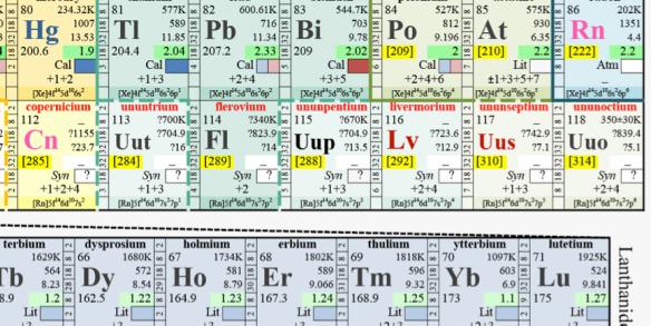 Confermate le scoperte degli elementi z 113 115 117 118 - Tavola periodica con numeri ossidazione ...