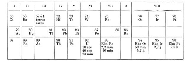 La datazione radioattiva con isotopi di uranio e torio forniscono