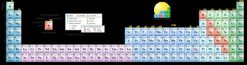 La tavola periodica fra chimica e fisica la chimica e la societ - Tavola periodica configurazione elettronica ...